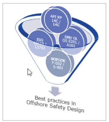 Safety design